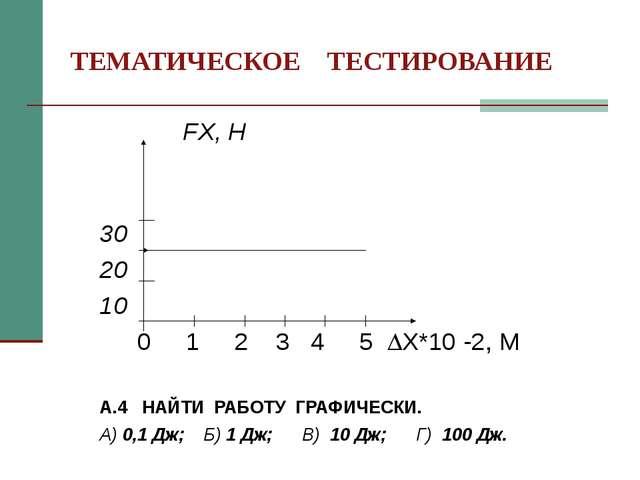 ТЕМАТИЧЕСКОЕ ТЕСТИРОВАНИЕ FX, H  30 20 10  0 1 2 3 4 5 X*10 -2, M...
