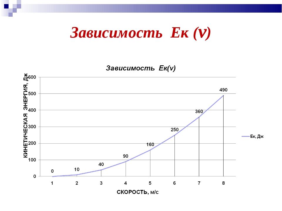 Зависимость Ек (v)