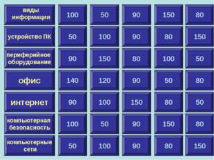 100 устройство ПК периферийное оборудование офис интернет компьютерная безопа