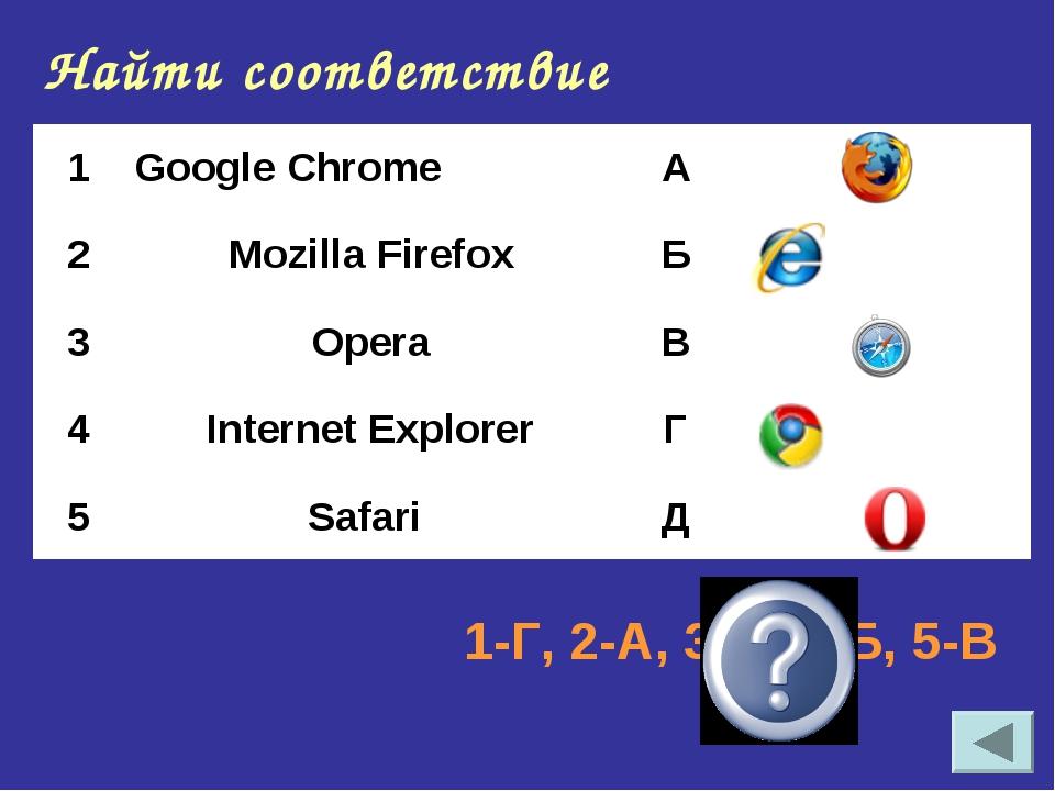 Найти соответствие 1-Г, 2-А, 3-Д, 4-Б, 5-В 1Google Chrome А 2Mozilla Fire...