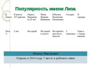 Популярность имени Лиза В классеВ школе 157 девочекЛариса Ивановна за 35 ле