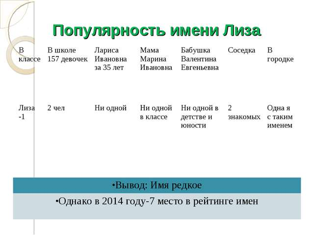 Популярность имени Лиза В классеВ школе 157 девочекЛариса Ивановна за 35 ле...