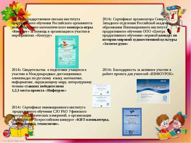 2014г. Благодарственное письмо института продуктивного обучения Российского о...