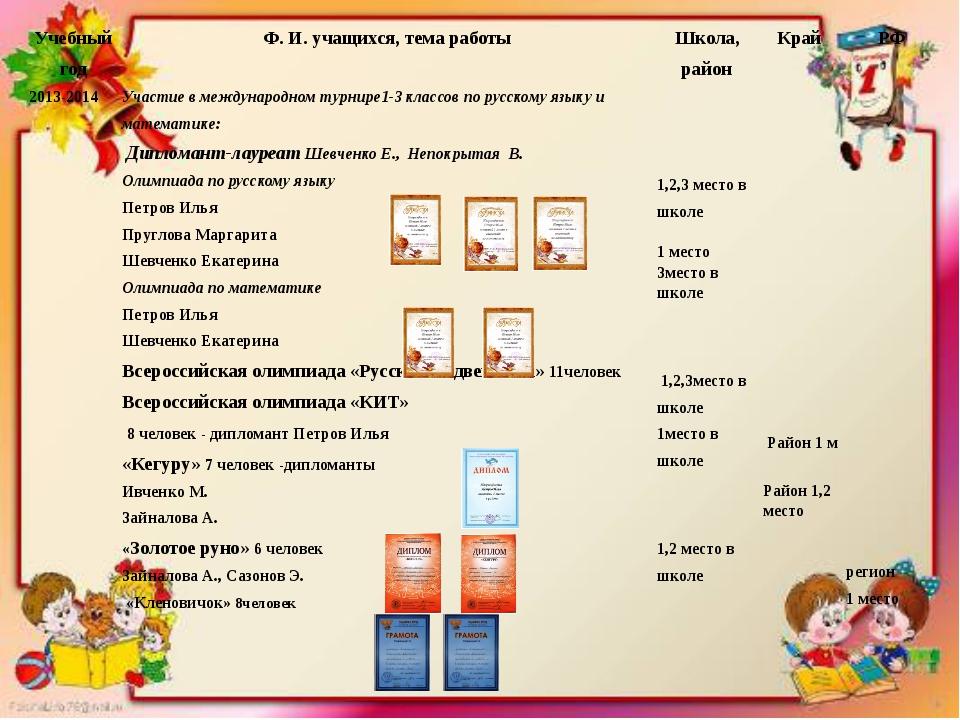 2013-2014 Участие в международном турнире1-3 классовпо русскому языку и матем...