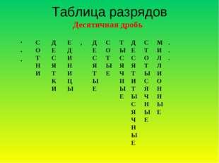 Таблица разрядов Десятичная дробь . . . С О Т Н И Д Е С Я Т К И Е Д И Н И