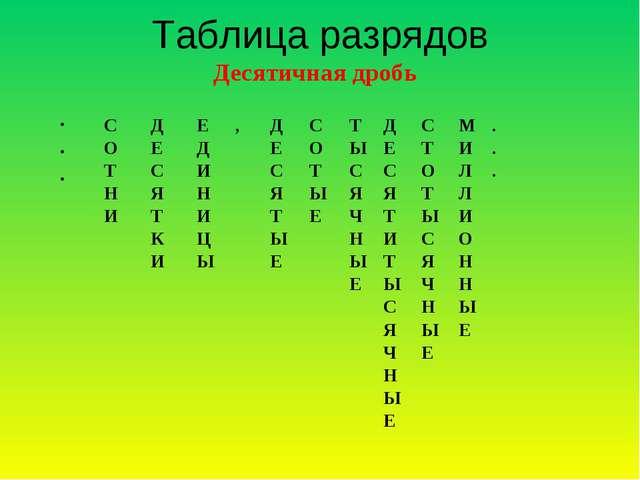 Таблица разрядов Десятичная дробь . . . С О Т Н И Д Е С Я Т К И Е Д И Н И...