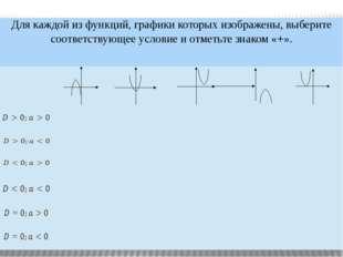 Для каждой из функций, графики которых изображены, выберите соответствующее
