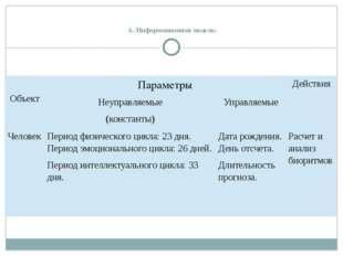 А. Информационная модель:  Объект Параметры Действия Неуправляемые (констан