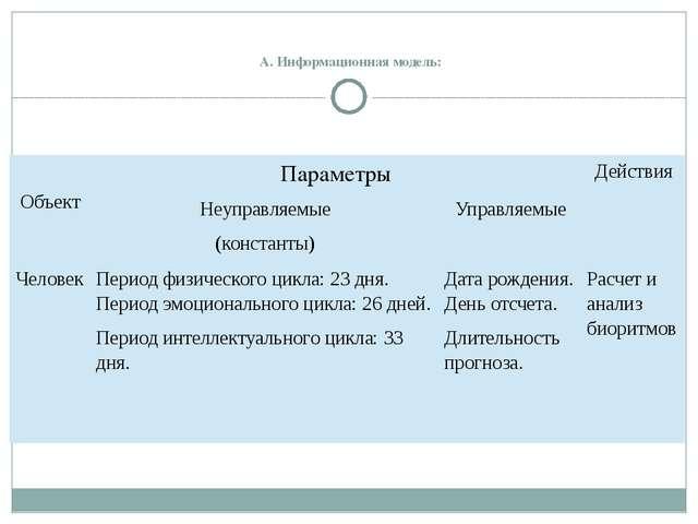 А. Информационная модель:  Объект Параметры Действия Неуправляемые (констан...