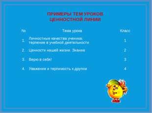 С-33 ПРИМЕРЫ ТЕМ УРОКОВ ЦЕННОСТНОЙ ЛИНИИ № Тема урока Класс 1. Личностные кач