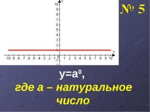 y=a0, где а – натуральное число.