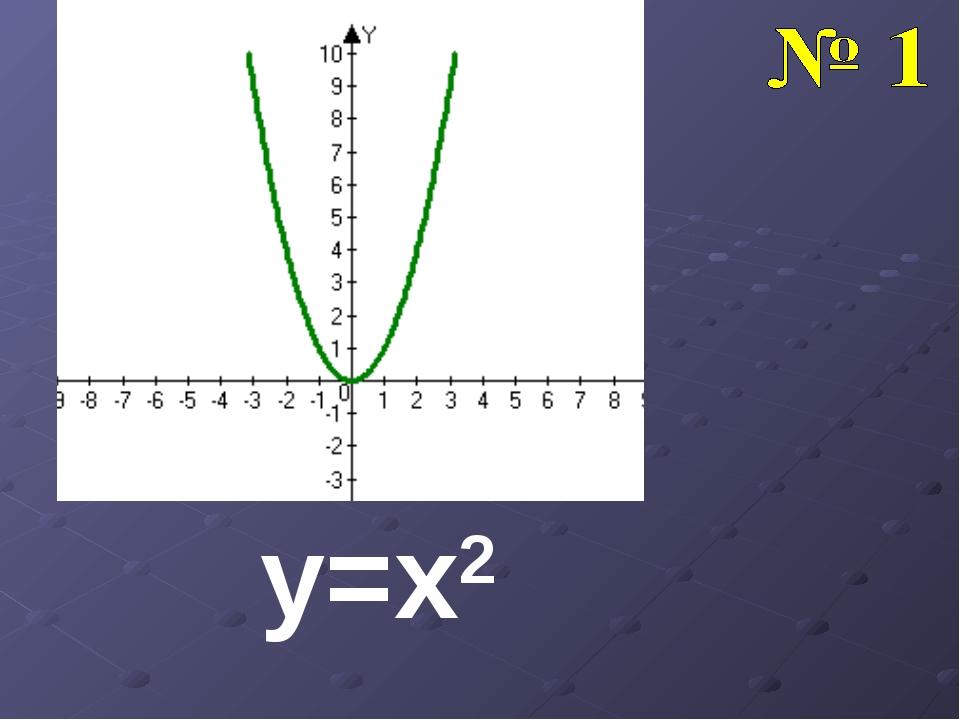 y=x2 y=x2