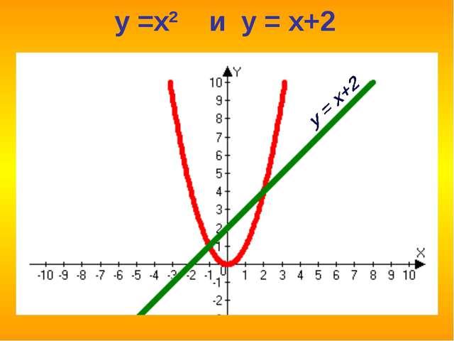 y =x2 и y = x+2