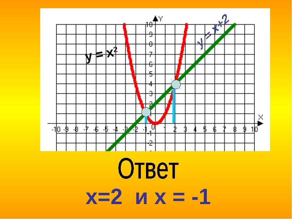 х=2 и х = -1 y = x2