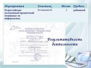 Результативность деятельности МероприятияУчастникМестоУровень Всероссийски