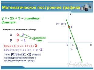 у = - 2х + 3 – линейная функция Результаты запишем в таблицу: 0 2 Если х = 0,