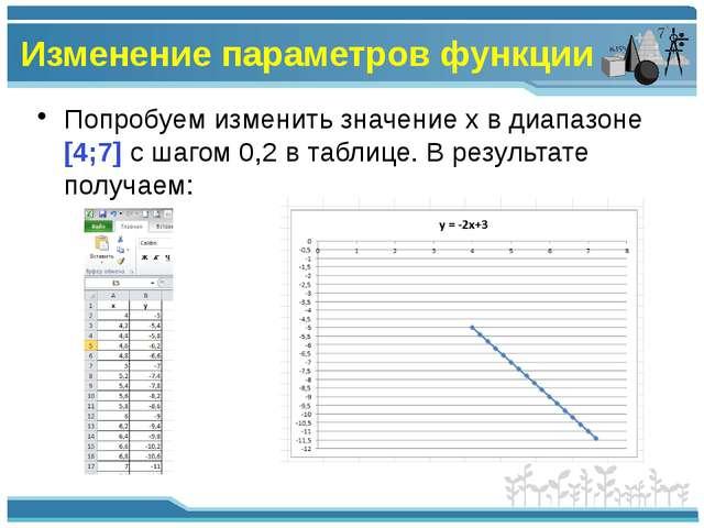 Изменение параметров функции Попробуем изменить значение x в диапазоне [4;7]...