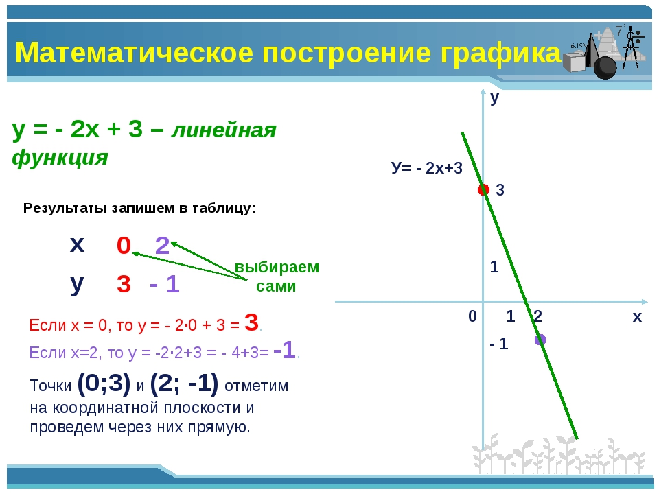 у = - 2х + 3 – линейная функция Результаты запишем в таблицу: 0 2 Если х = 0,...