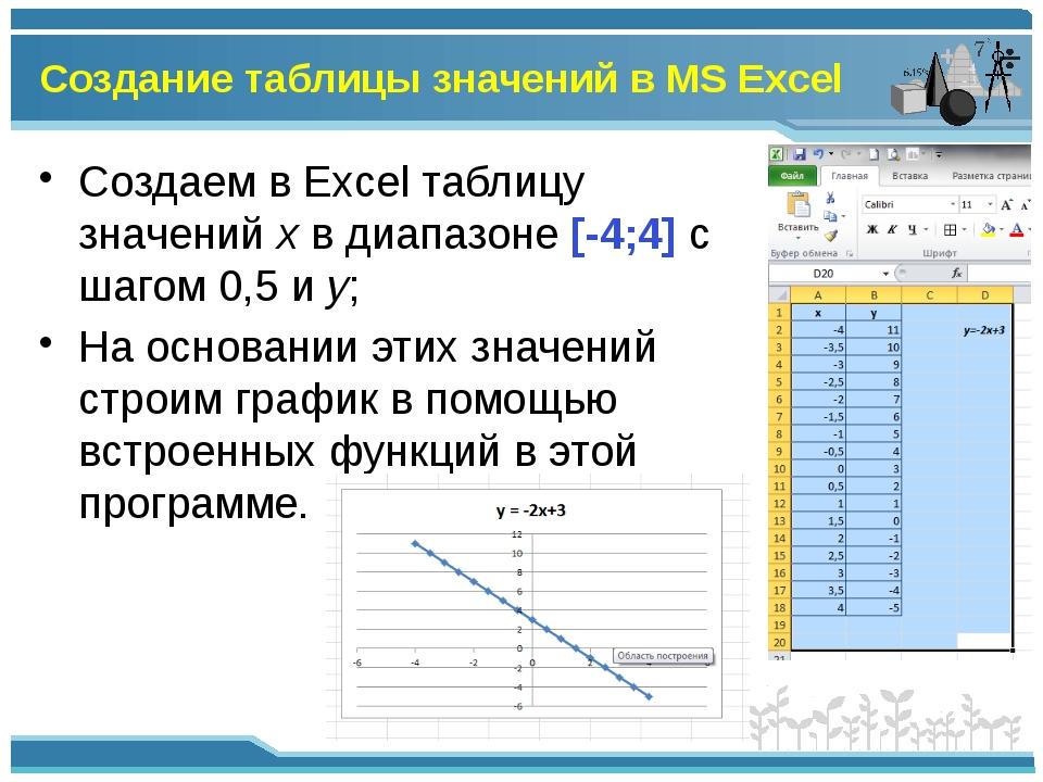 Создание таблицы значений в MS Excel Создаем в Excel таблицу значений x в диа...