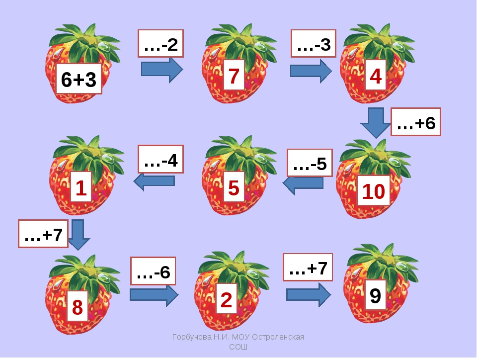 6+3 …-2 …-3 10 7 4 …+6 …-5 5 …-4 1 …+7 8 …-6 2 …+7 9 Горбунова Н.И. МОУ Остро...