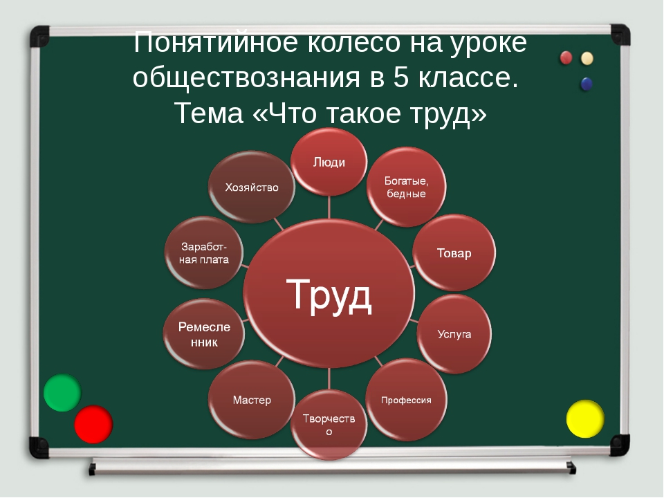 Понятийное колесо на уроке обществознания в 5 классе. Тема «Что такое труд»