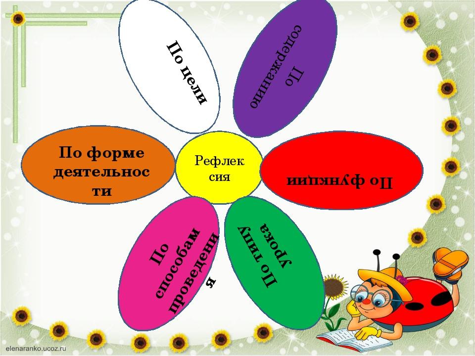 Рефлексия По функции По типу урока По форме деятельности По способам проведен...