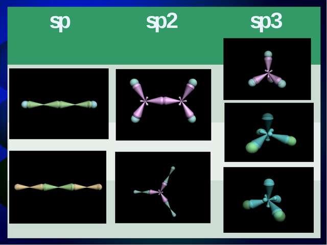 Гибридизация и геометрия молекулы SCl4 3S2 3p3 3d1 выравнивание S* SCl4 вален...