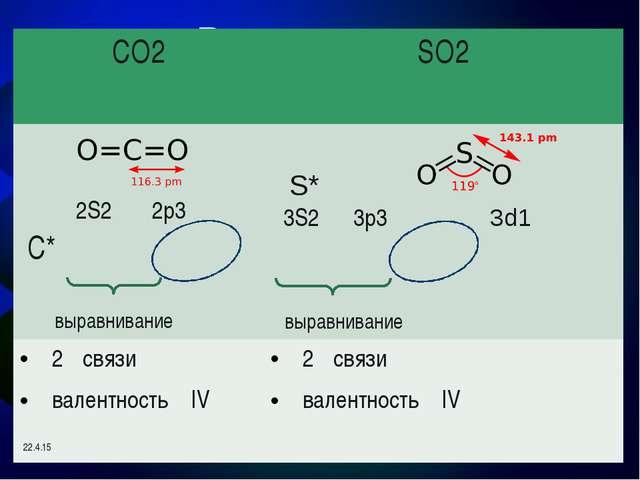 Гибридизация и геометрия молекулы XeF6 5S2 5p3 5d3 выравнивание Xe* XeF6 вале...