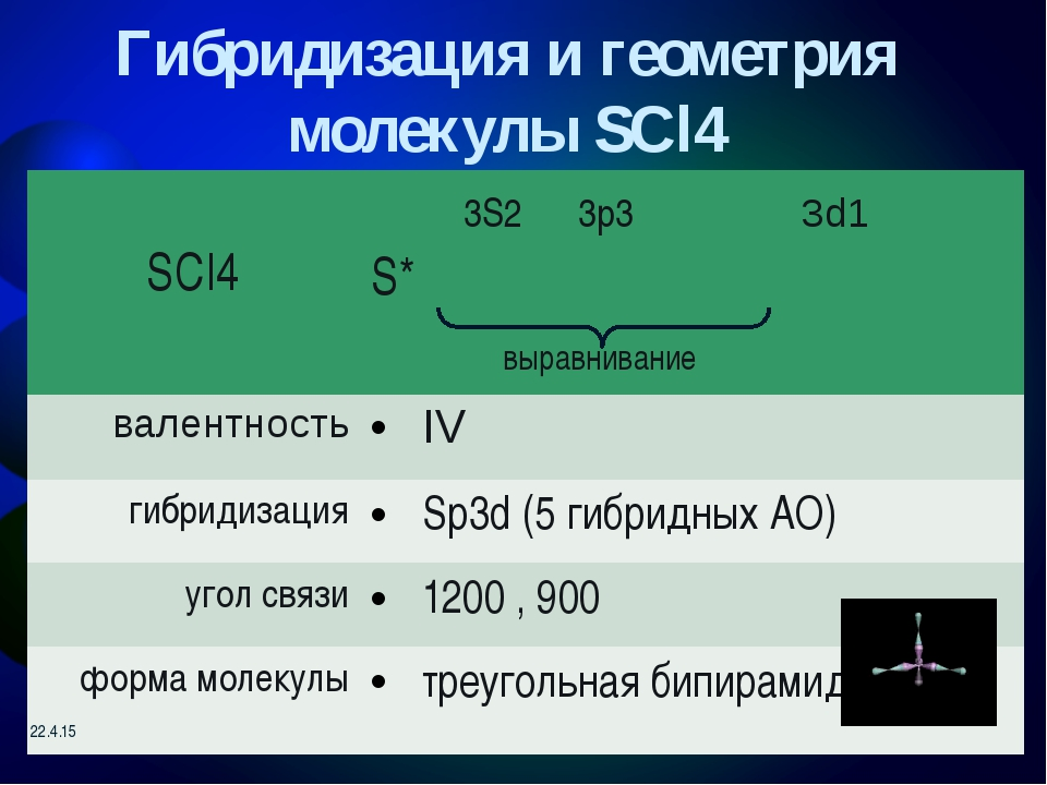молекула XeF4 5S2 5p3 5d2 выравнивание Xe* XeF4 валентность IV гибридизация s...
