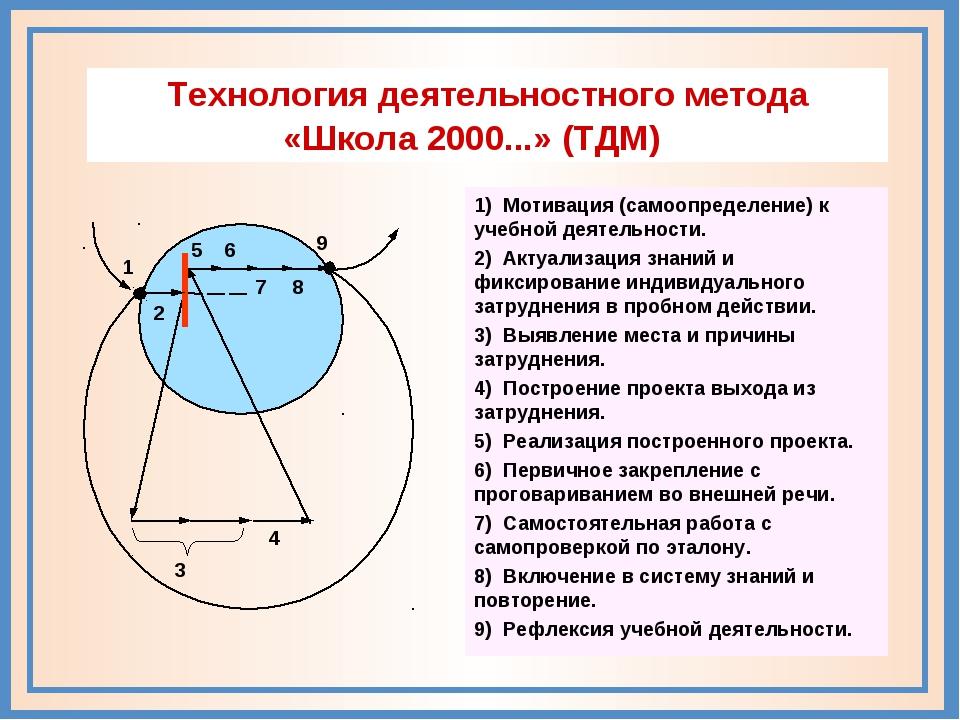 5 6 9 8 3 4 7 1 2 Технология деятельностного метода «Школа 2000...» (ТДМ) 1)...