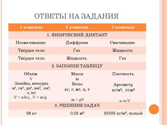 ОТВЕТЫ НА ЗАДАНИЯ 1 команда2 команда3 команда 1. ФИЗИЧЕСКИЙ ДИКТАНТ Несмач...