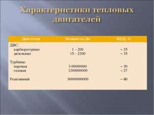 Двигатели Мощность, ВтКПД, % ДВС: карбюраторные дизельные Турбины: паровая