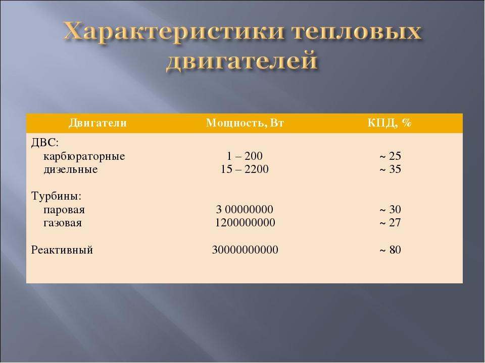 Двигатели Мощность, ВтКПД, % ДВС: карбюраторные дизельные Турбины: паровая...