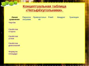 Концептуальная таблица «Четырёхугольники» Линия сравнения Параллелограмм Прям