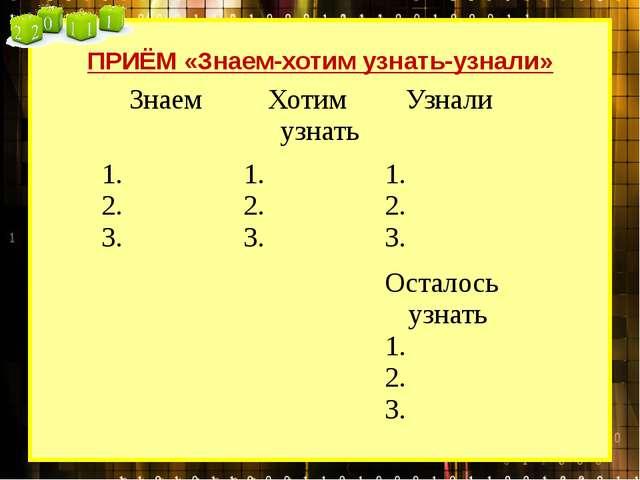 ПРИЁМ «Знаем-хотим узнать-узнали» Знаем Хотим узнать Узнали 1. 2. 3. 1. 2. 3....