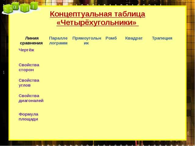 Концептуальная таблица «Четырёхугольники» Линия сравнения Параллелограмм Прям...