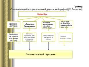 Пример. «Положительный и отрицательный денотатный граф» (Д.Х. Вагапова). Баб