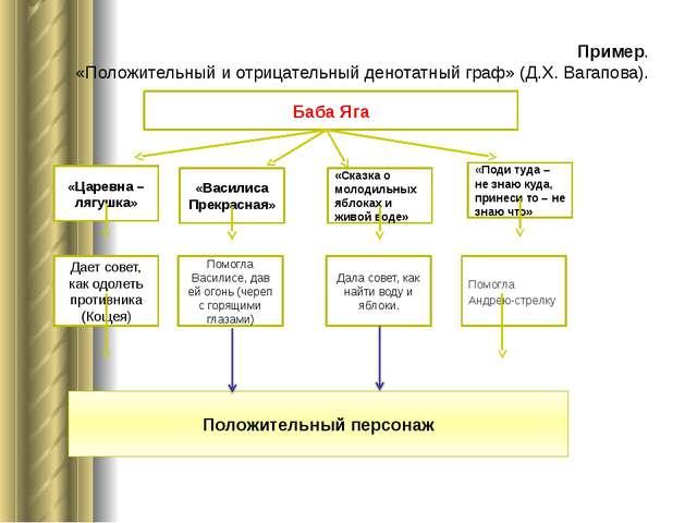 Пример. «Положительный и отрицательный денотатный граф» (Д.Х. Вагапова). Баб...