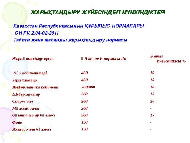ЖАРЫҚТАНДЫРУ ЖҮЙЕСІНДЕГІ МҮМКІНДІКТЕРІ Қазахстан Республикасының ҚҰРЫЛЫС НОР...
