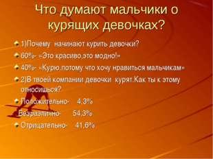 Что думают мальчики о курящих девочках? 1)Почему начинают курить девочки? 60%