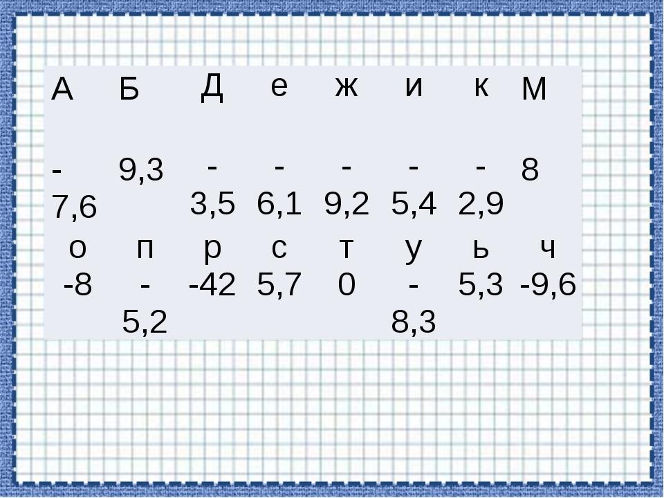 А Б Д е ж и к М -7,6 9,3 -3,5 -6,1 -9,2 -5,4 -2,9 8 о п р с т у ь ч -8 -5,2 -...