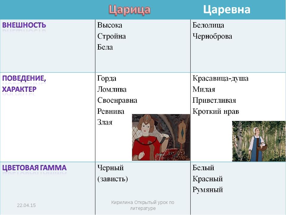 * Кирилина Открытый урок по литературе Кирилина Открытый урок по литературе