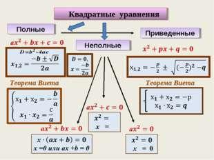Квадратные уравнения Полные Неполные Приведенные Теорема Виета Теорема Виета