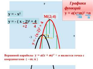 у х 1 -3 у = - х² Графики функций у = а(х+m)² +n у = - х² у = - ( х - 2)² + 4