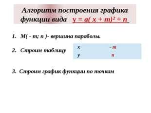 Алгоритм построения графика функции вида у = а( х + m)² + n М( - m; n )- верш