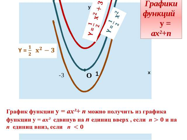 -3 у х 1 -3 Графики функций у = ах²+n О