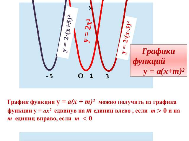 у х 1 - 5 у = 2х² 3 О Графики функций у = а(х+m)²