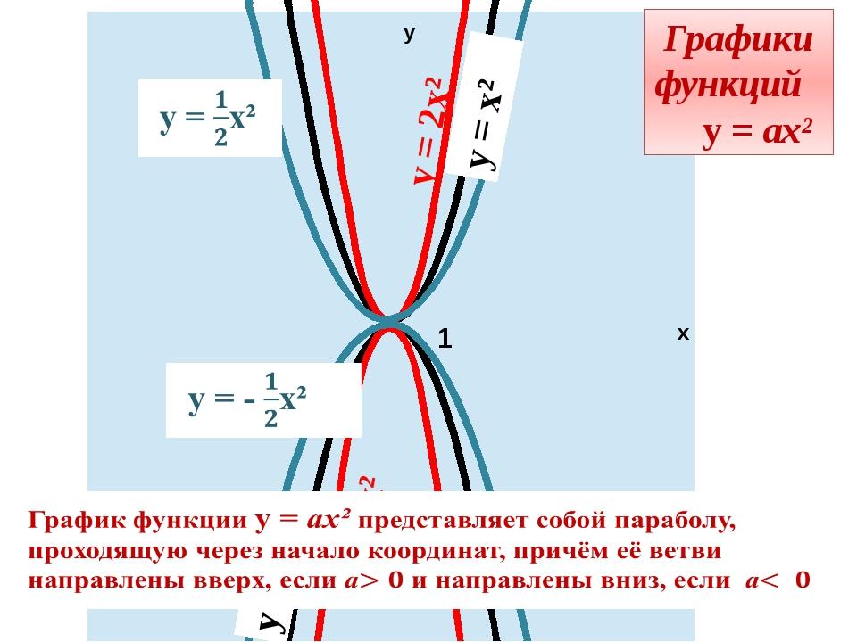 у х 1 у = 2х² Графики функций у = ах² у = - 2х² у = - х² у = х²