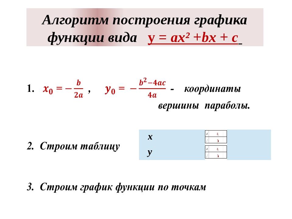 Алгоритм построения графика функции вида у = ах² +bx + c