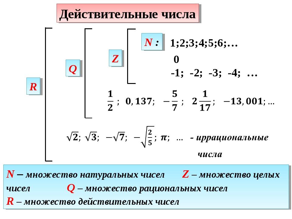 1;2;3;4;5;6;… Q 0 -1; -2; -3; -4; … Z N : R N – множество натуральных чисел Z...